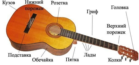 parts_of_guitar_части_гитары