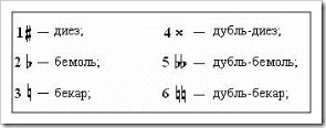 Znaki_alteracii_знаки_альтерации